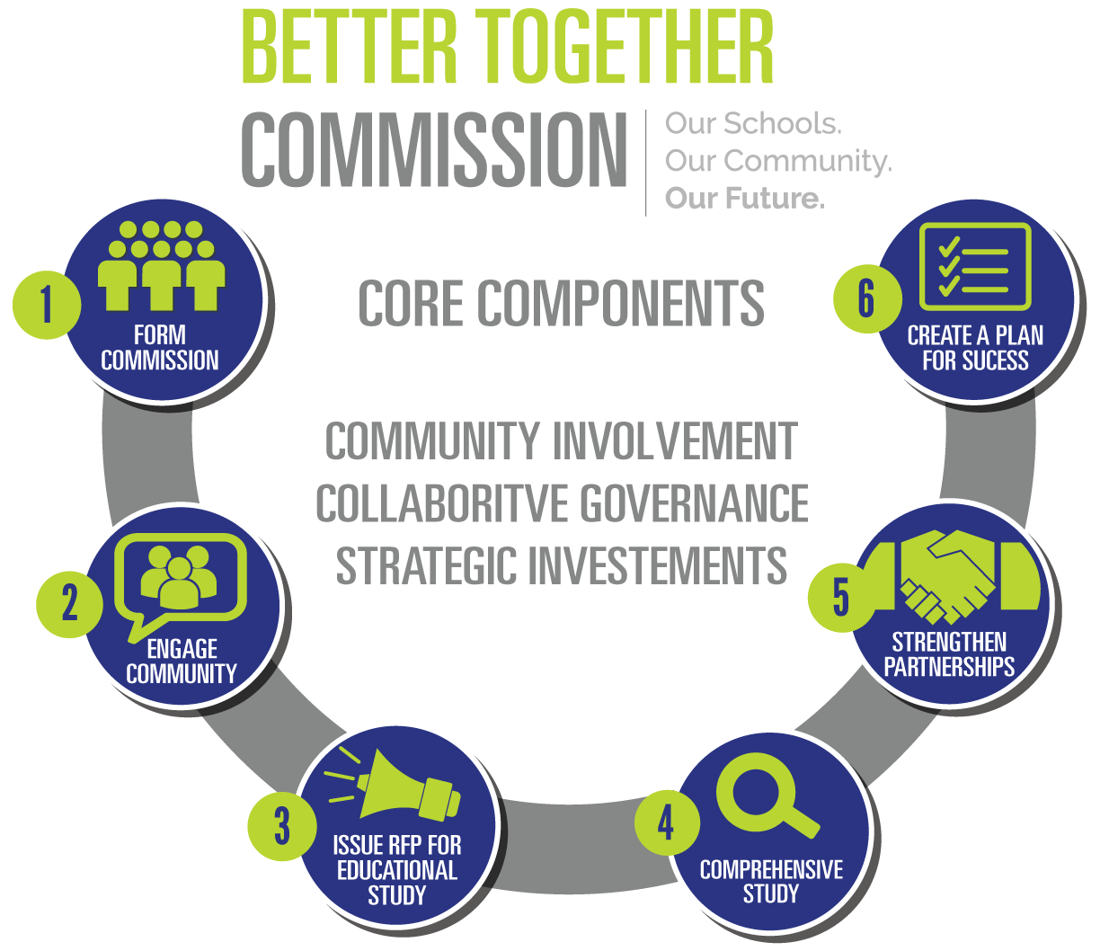 better together commission our schools our community our future